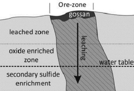Gossan cross-section